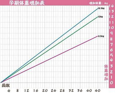 孕期体重增长曲线